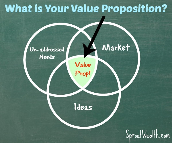 What Is Your Money Making Value Proposition?